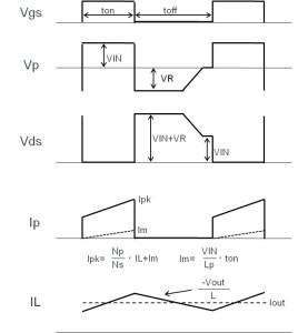 그림 23 : 포워드 방식 각 부분의 파형