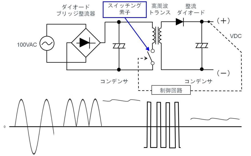 スイッチング方式AC/DC電源とは-動作原理、基本回路、部品と実装例