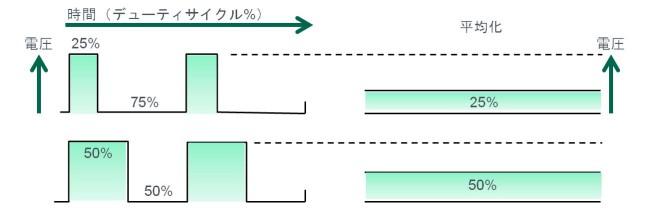 図 6:PWMを例にしたスイッチング方式DC/DC変換の原理