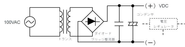 図 8:トランス方式 AC/DC 変換