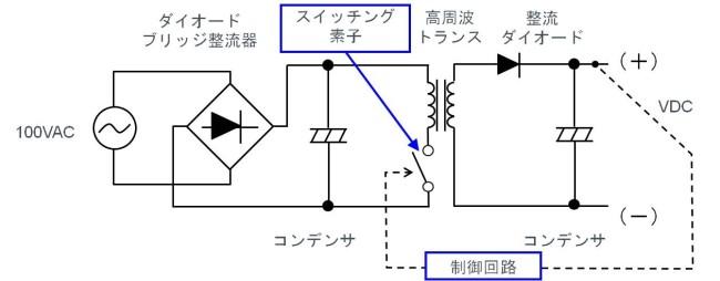 図 9:スイッチング方式 AC/DC 変換