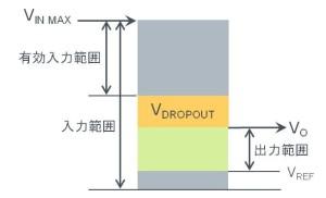 リニアレギュレータの重要スペック:入力電圧範囲および出力範囲の関係を示す図