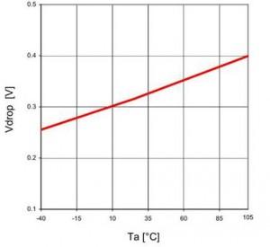 リニアレギュレータの重要スペック:ドロップアウト電圧と温度の関係