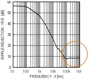 リニアレギュレータの重要スペック:一般的なリニアレギュレータのリップル除去比と周波数の関係