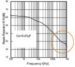 リニアレギュレータの重要スペック:周波数特性が改善されたリニアレギュレータのリップル除去比と周波数の関係