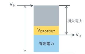 リニアレギュレータ(LDO)の損失電力とは。入力と出力の差分がそのまま損失になる