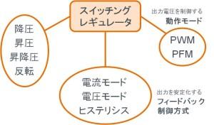 図 28:機能と動作方式による分類