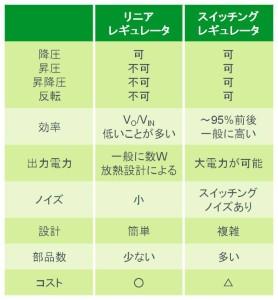 図 30:リニアレギュレータとの比較