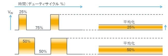 PWMでの降圧DC/DC変換の原理