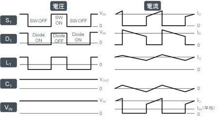 降圧型非同期(ダイオード)整流式スイッチングレギュレータの動作波形