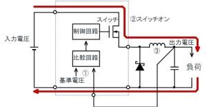 降圧型非同期(ダイオード)整流式スイッチングレギュレータのスイッチON時の電流経路。