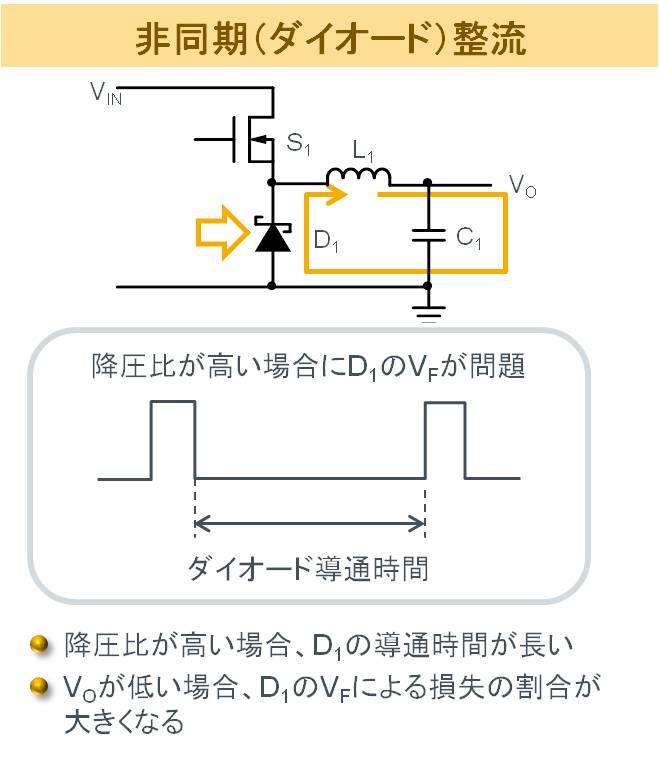 非同期整流(ダイオード整流)方式スイッチングレギュレータの電流経路と問題点。降圧比が高いとダイオードの導通損失が大きく、低出力電圧の場合はダイオードのVF、順方向電圧による損失の影響が大きくなる
