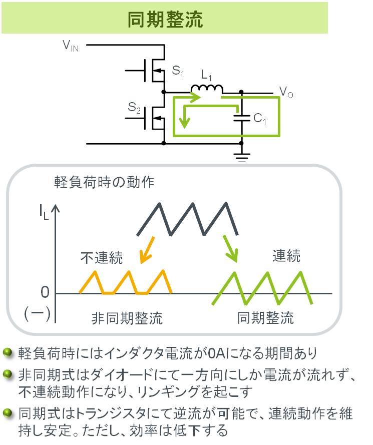 同期整流方式スイッチングレギュレータの電流経路と、非同期式とのインダクタ電流の違い。非同期整流は軽負荷時に不連続動作になるが、同期整流では連続動作を維持する。