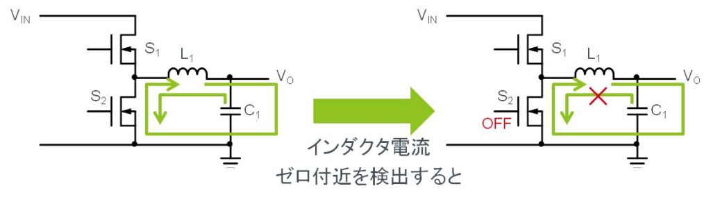 同期整流式の軽負荷時の効率を改善する機能