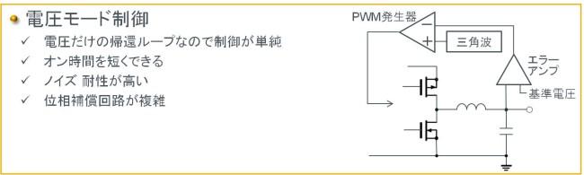スイッチングレギュレータの制御方式。電圧モード制御の動作と回路