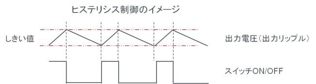 スイッチングレギュレータの制御方式。ヒステリシス制御(リップル制御)の動作波形