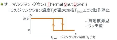 スイッチングレギュレータの保護機能:サーマルシャットダウン(Tharmal Shut Down)