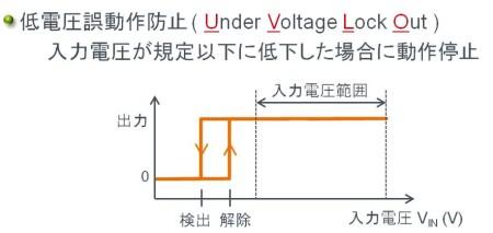 スイッチングレギュレータの保護機能:低電圧誤動作防止(UVLD, Under Voltage Lock Out)