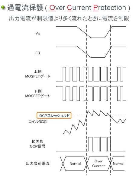 スイッチングレギュレータの保護機能:過電流保護(OCP, Over Current Protection)