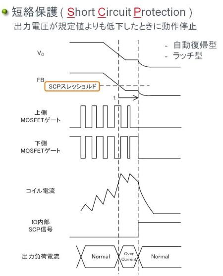 スイッチングレギュレータの保護機能:短絡保護(SCP, Short Circuit Protection)
