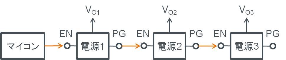スイッチングレギュレータのシーケンス機能:パワーグッド出力を利用した電源立ち上げシーケンス構築例