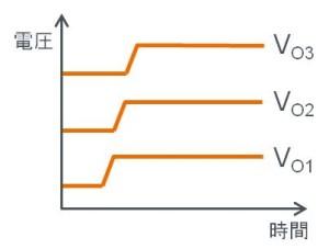 スイッチングレギュレータのシーケンス機能:パワーグッド出力を利用した電源立ち上げシーケンス波形