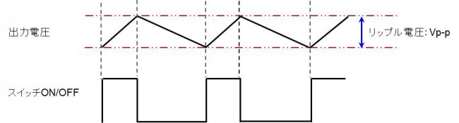 スイッチング動作に起因する出力リップル電圧のイメージ