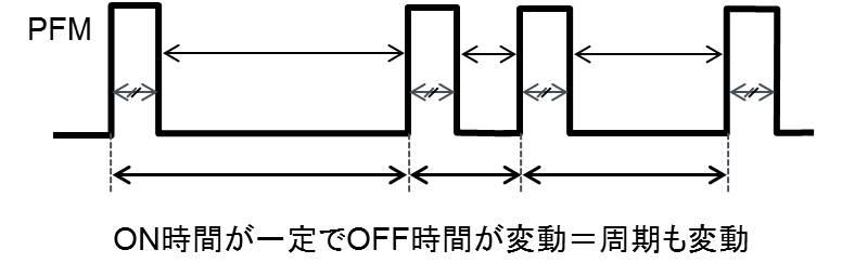 スイッチングレギュレータのPFM制御(パルス周波数調)。固定ON時間タイプではON時間は一定でOFF時間が変動する。したがって周期も変動する