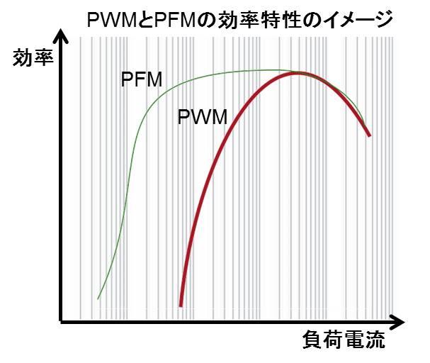 スイッチングレギュレータのPWMとPFMの効率特性の比較
