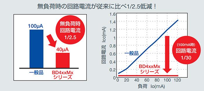 車載向けLDOレギュレータ BD4xxMxシリーズ/BDxxC0Aシリーズ:省電力化と小型化のために達成したこと