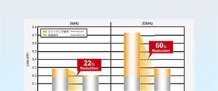 開關損耗更低,頻率更高,應用裝置體積更小