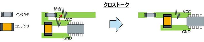 クロストークによりフィルタ効果が低下する基板配線レイアウトの例と対策例