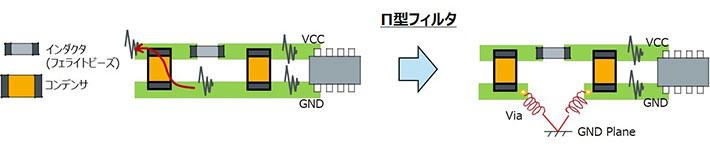 Π型フィルタのコンデンサのGNDの取り方によって、ノイズがGNDラインから回り込んでくる例と対策例