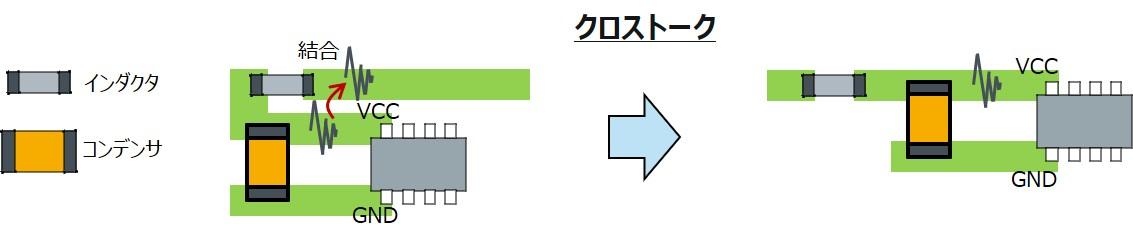 クロストークによりフィルタ効果が低下する基板配線レイアウトの例と対策例。