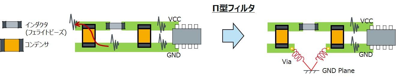 Π型フィルタのコンデンサのGNDの取り方によって、ノイズがGNDラインから回り込んでくる例と対策例。