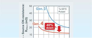 支援xEV/EV主機逆變器和 電池提高電壓